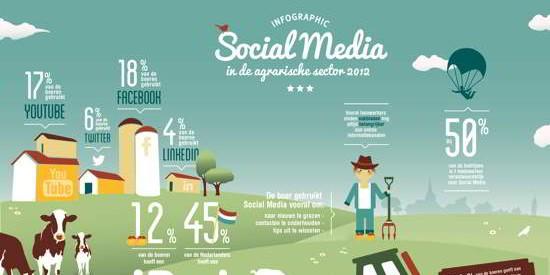 Agriculture meets Social Media