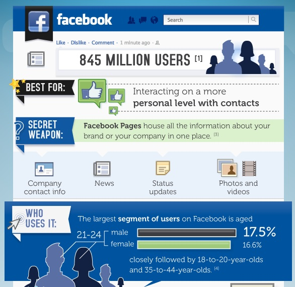 Advantage of using Age demographic of Facebook Users