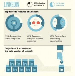 Know more About LinkedIn - The Analysis