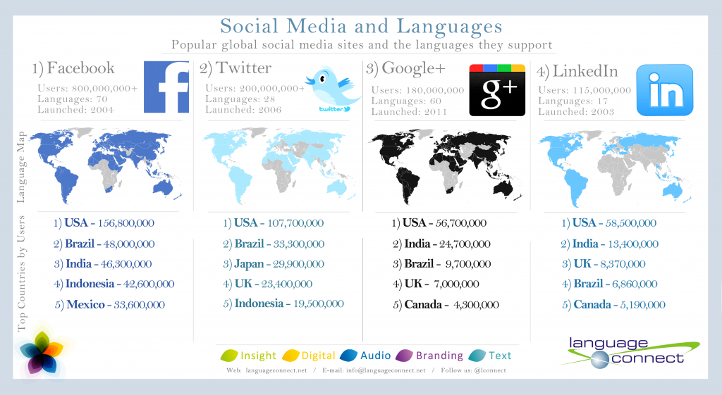 Beat The Language Barriers Through Social Media