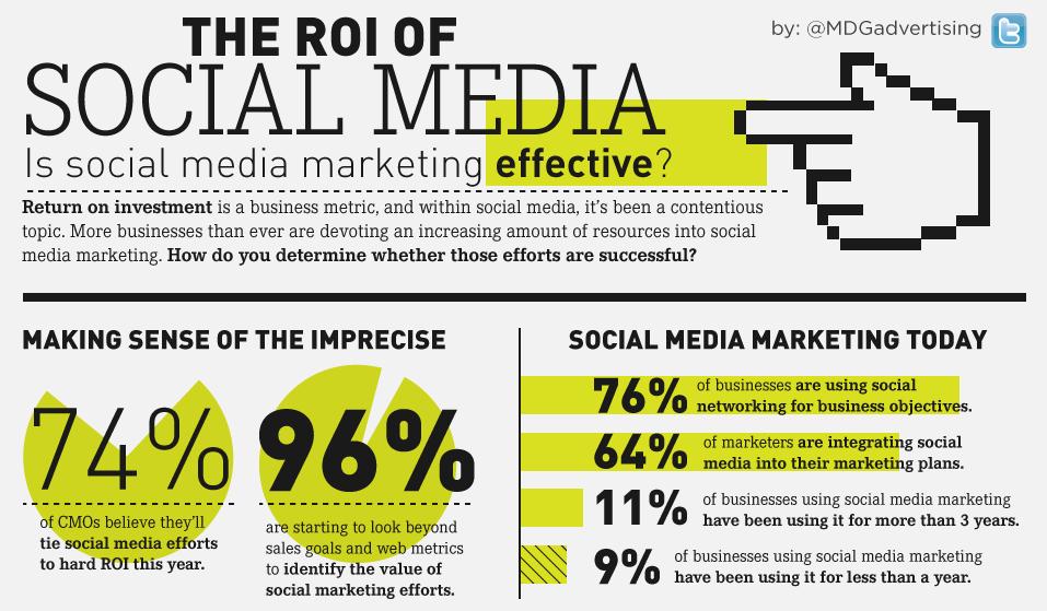 Measuring Social Media ROI Effectively