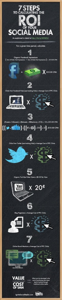 ROI Calculation for your social media