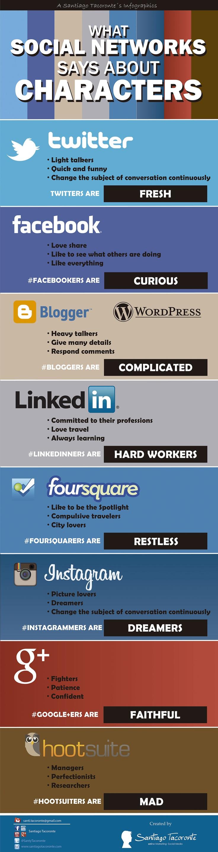 Social Media As A Profiler