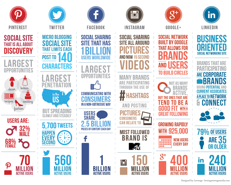 The impact of social media websites on day-to-day lives
