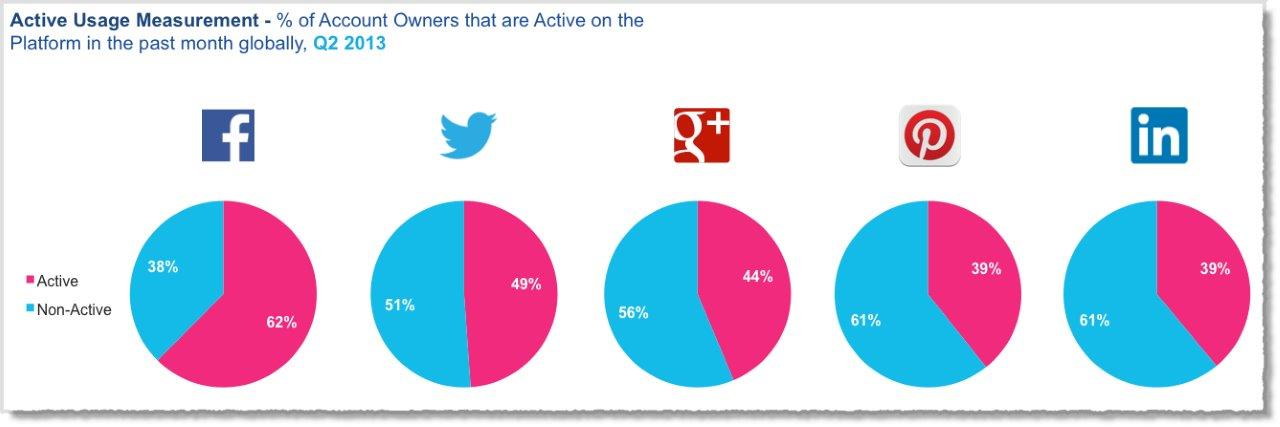 User loyalty towards social networking websites