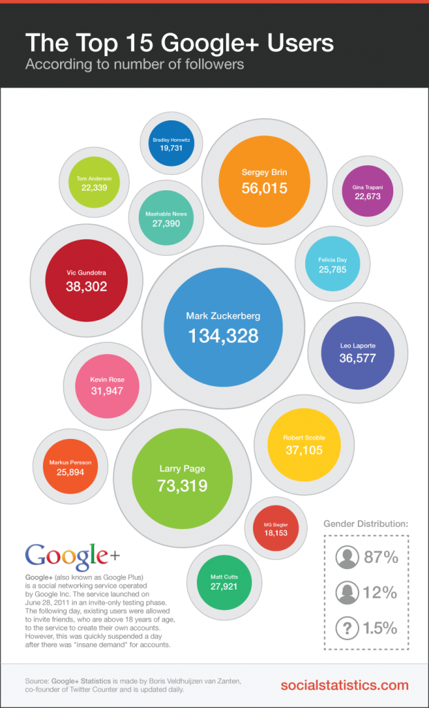 Will Google+ eventually overtake other social media giants
